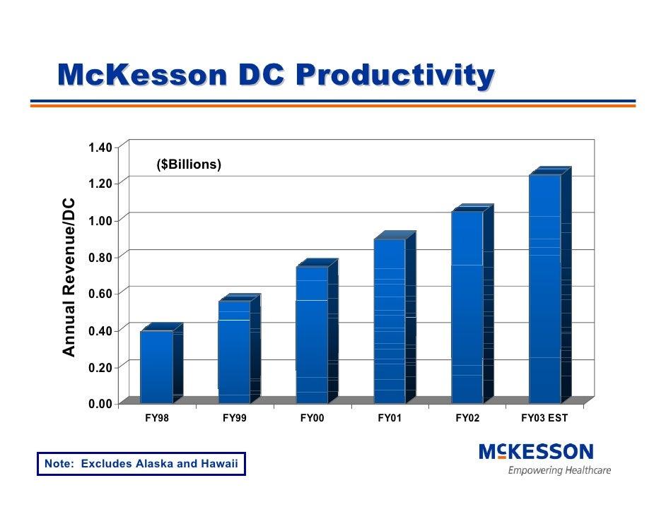 McKesson DC Productivity                        1.40                               ($Billions)                       1.20 ...
