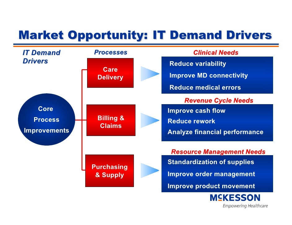 Market Opportunity: IT Demand Drivers                Processes IT Demand                          Clinical Needs Drivers  ...