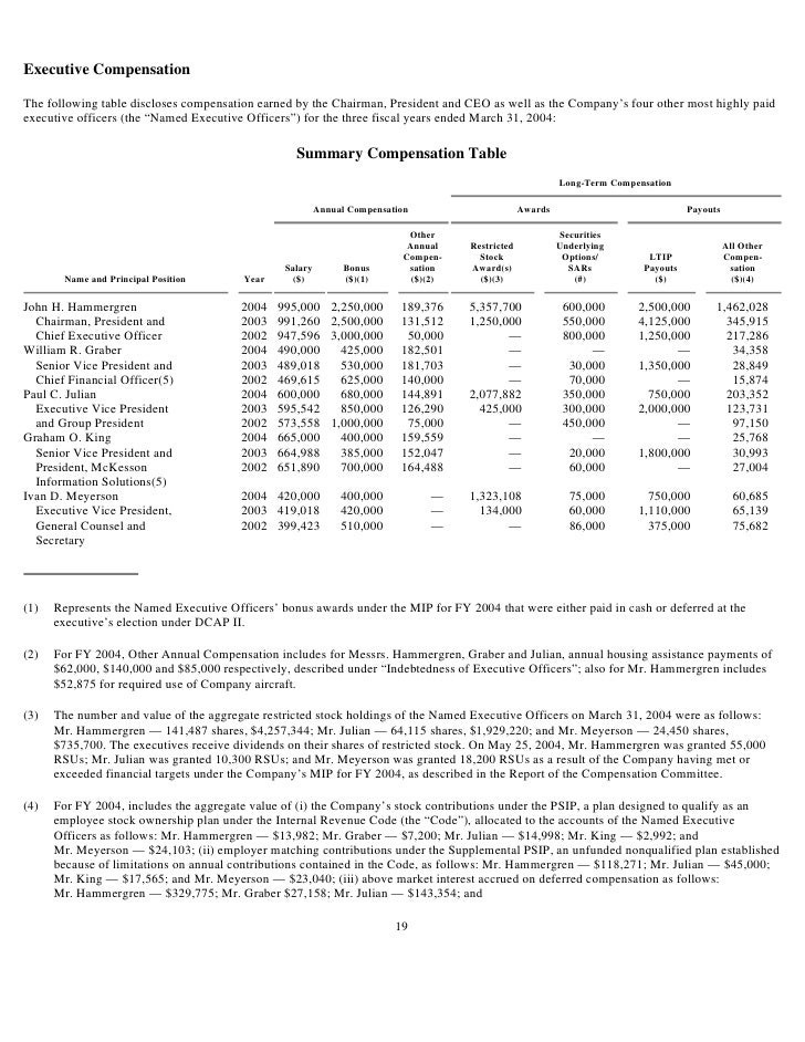 Executive Compensation  The following table discloses compensation earned by the Chairman, President and CEO as well as th...