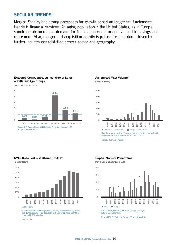Morgan Stanley Annual Report 2002 10 SECULAR TRENDS Morgan Stanley has strong prospects for growth based on long-term, fun...
