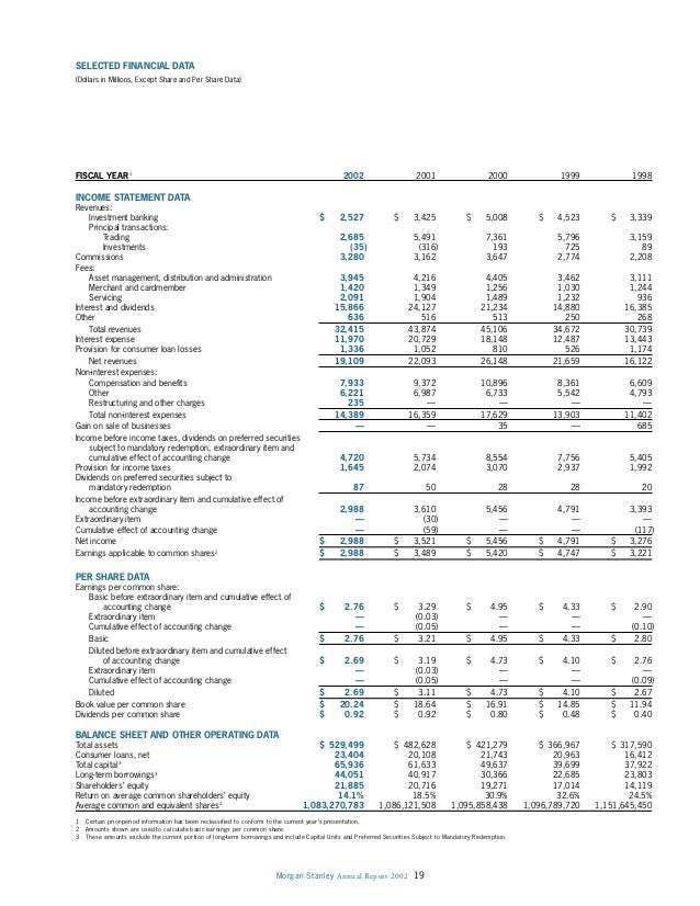 Morgan Stanley Annual Report 2002 19 SELECTED FINANCIAL DATA (Dollars in Millions, Except Share and Per Share Data) FISCAL...