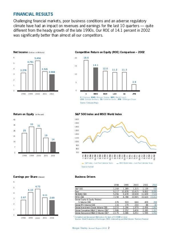 Morgan Stanley Annual Report 2002 2 0 1 2 3 5 4 6 1998 1999 2000 2001 2002 3,276 4,791 5,456 3,521 2,988 0 7 14 28 35 21 4...