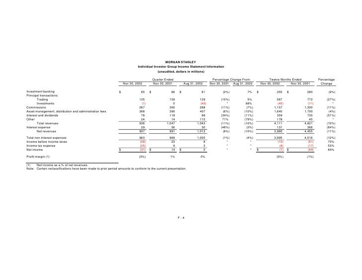 MORGAN STANLEY                                                                             Individual Investor Group Incom...