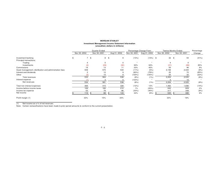 MORGAN STANLEY                                                                             Investment Management Income St...
