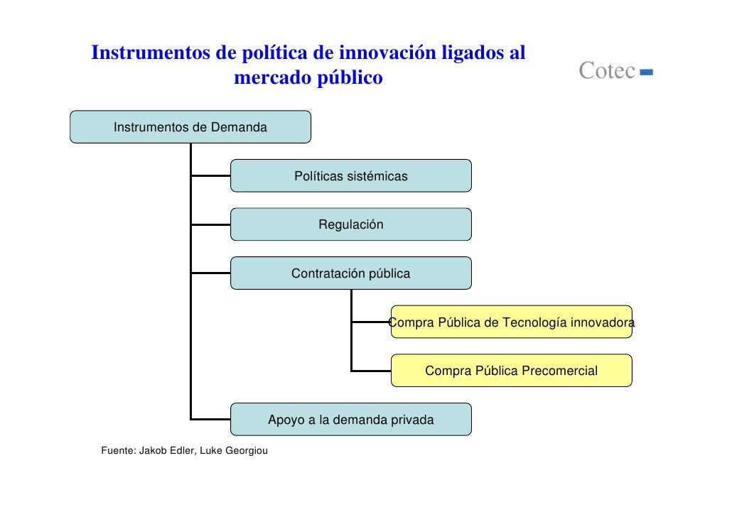 Instrumentos de política de innovación ligados al               mercado público   Instrumentos de Demanda                 ...
