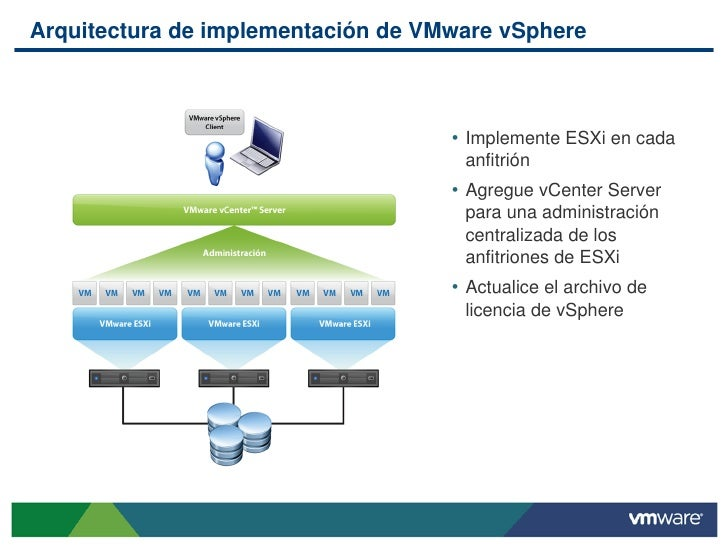Introducci N Al La Virtualization