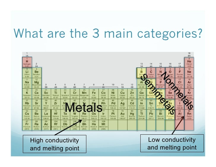 1014 Review How Is The Periodic Table Organized