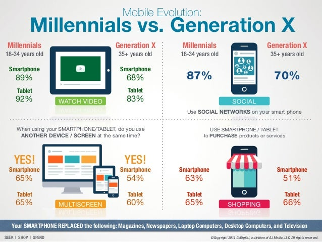 Difference Between Generation X And Millennials