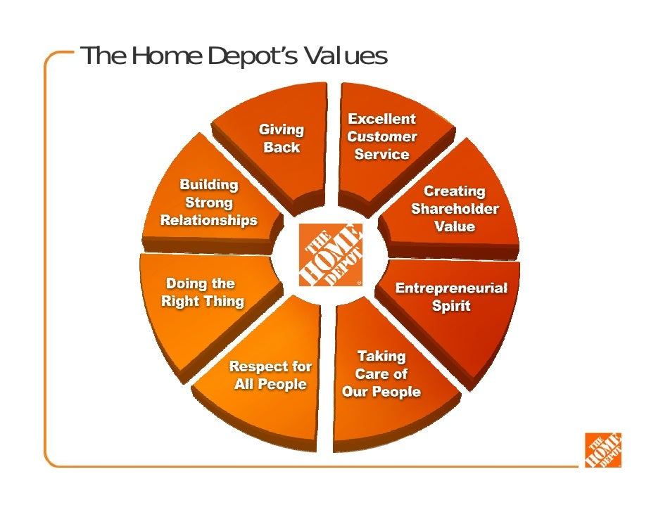 marketing plan home depot Home depot imc plan 2 executive summary the home depot is a home improvement retailer that has operations in the united states and a few international markets.