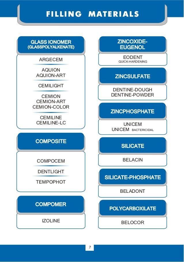 GLASS IONOMER (GLASSPOLYALKENATE) ZINCOXIDE- EUGENOL SILICATE SILICATE-PHOSPHATE POLYCARBOXILATE ARGECEM AQUION AQUION-АRТ...