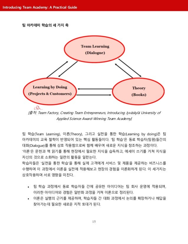 15 Introducing Team Academy: A Practical Guide 팀 아카데미 학습의 세 가지 축 [출처: Team Factory, Creating Team Entrepreneurs, Introduci...