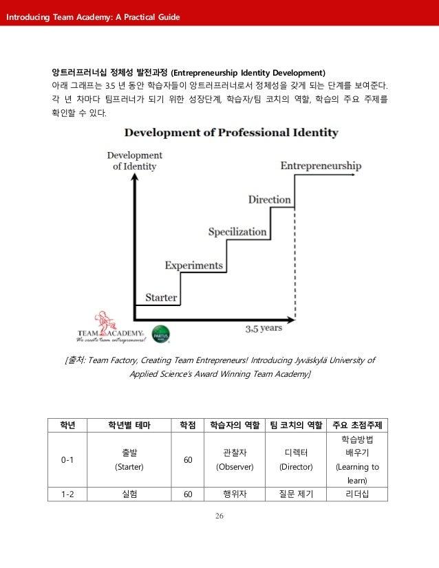 26 Introducing Team Academy: A Practical Guide 앙트러프러너십 정체성 발전과정 (Entrepreneurship Identity Development) 아래 그래프는 3.5 년 동안 학...