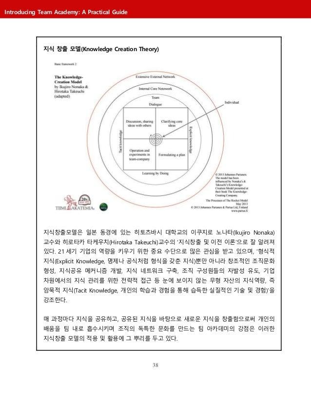 38 Introducing Team Academy: A Practical Guide 지식 창출 모델(Knowledge Creation Theory) 지식창출모델은 일본 동경에 있는 히토츠바시 대학교의 이쿠지로 노나타(I...