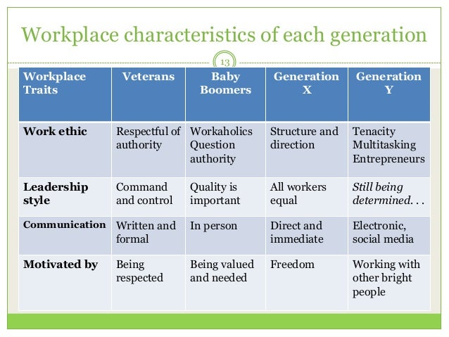 work ethics of the current generation •ethics allow you to distinguish the difference between right and wrong ethics in the workplace the essentials  •take pride in your work.