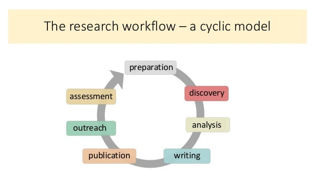 101 Innovations in Scholarly Communication  - How can libraries support changing research workflows Slide 3
