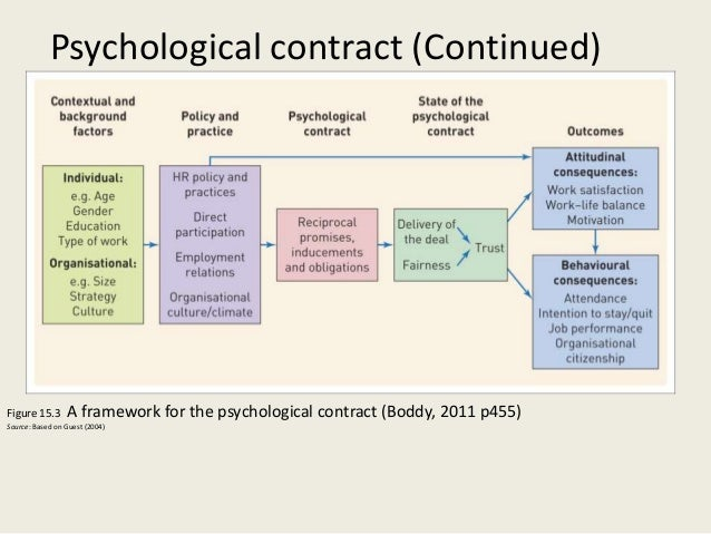 psychological contract theories of managing Psychological contract a historical perspective management psychological contract management strategies contract is grounded in the theory of.