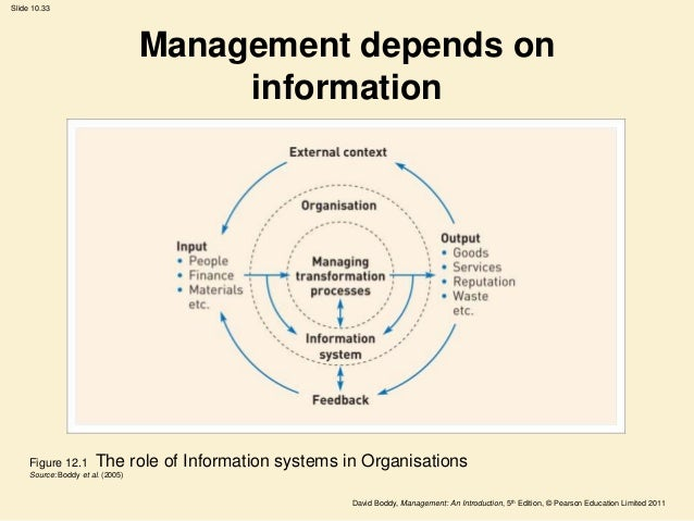 an introduction to the importance of control in management