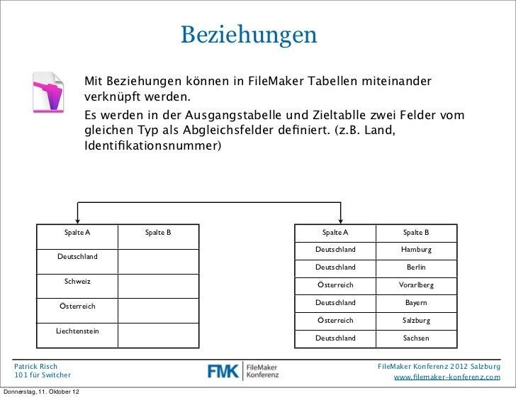 Fmk2012  Das 101 F U00fcr Switcher Von Patrick Risch