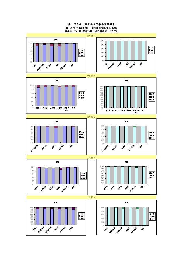 2月20日臺中市立向上國中學生午餐意見調查表臺中市立向上國中學生午餐意見調查表臺中市立向上國中學生午餐意見調查表臺中市立向上國中學生午餐意見調查表101101101101學年度第學年度第學年度第學年度第2222學期學期學期學期 2222////...
