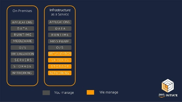 What Sets AWS apart? Experience Building and managing cloud since 2006 Service Breadth & Depth 165+ services to support an...