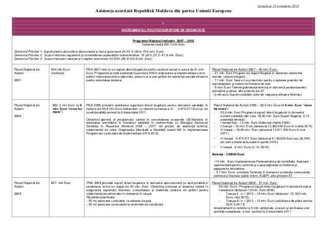 Actualizat 15 octombrie 2013  Asistenţa acordată Republicii Moldova din partea Uniunii Europene I. INSTRUMENTUL POLITICII ...