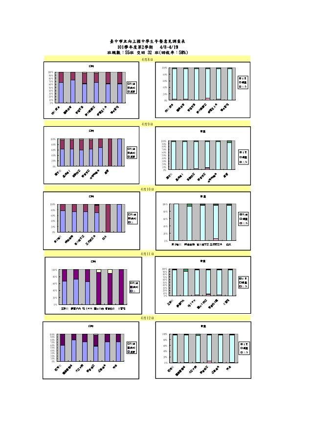 4月10日 臺中市立向上國中學生午餐意見調查表臺中市立向上國中學生午餐意見調查表臺中市立向上國中學生午餐意見調查表臺中市立向上國中學生午餐意見調查表 101101101101學年度第學年度第學年度第學年度第2222學期學期學期學期 4444//...