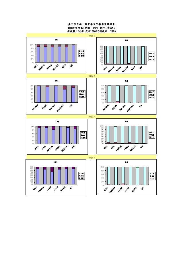 臺中市立向上國中學生午餐意見調查表 102學年度第1 102學年度第1學期 10/1-10/4(第6週) 學年度第 10/ 10/ 班級數:50班 35班 回收率:70%) 班級數:50班 交回 35班(回收率:70%) 10月1日 口味  數...