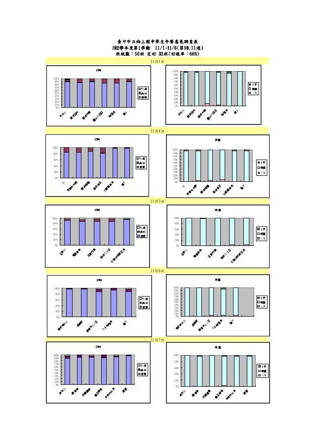 臺中市立向上國中學生午餐意見調查表 102學年度第1 102學年度第1學期 11/1-11/8(第10.11週) 學年度第 11/ 11/ 10.11週 班級數:50班 33班 回收率:66%) 班級數:50班 交回 33班(回收率:66%) ...