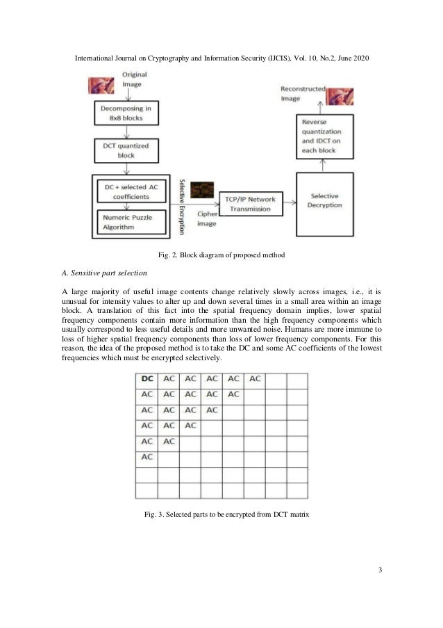 International Journal on Cryptography and Information Security (IJCIS), Vol. 10, No.2, June 2020 3 Fig. 2. Block diagram o...