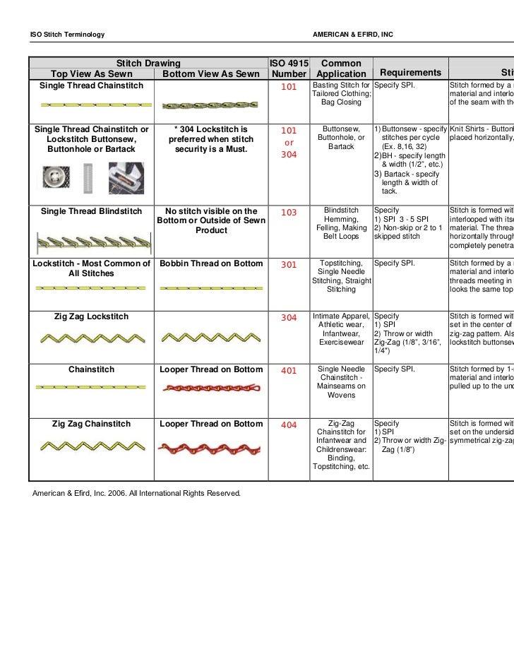 ISO Stitch Terminology                                                    AMERICAN & EFIRD, INC                           ...