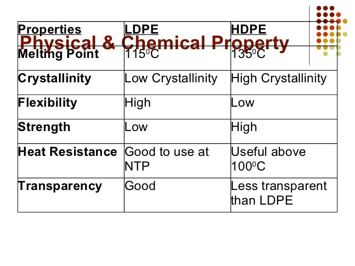 Hdpe Physical And Chemical Properties