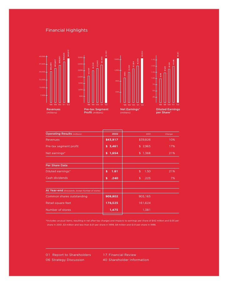 finance target annual report Research target corporation's annual report (fiscal year ended january 31, 2016) access the financial statements and related notes using apa format (no.