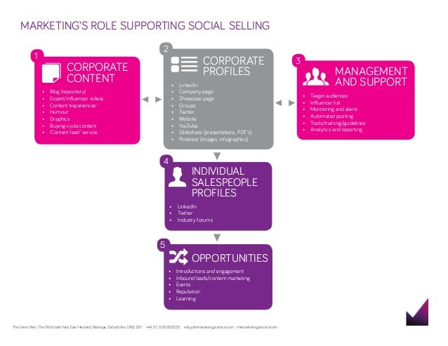 MARKETING'S ROLE SUPPORTING SOCIAL SELLING 3  1  2  CORPORATE CONTENT  CORPORATE PROFILES •	LinkedIn •	 Company page •	 Sh...