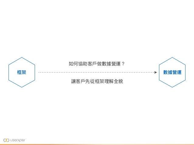 數據營運框架 如何協助客⼾戶做數據營運? 讓客⼾戶先從框架理理解全貌