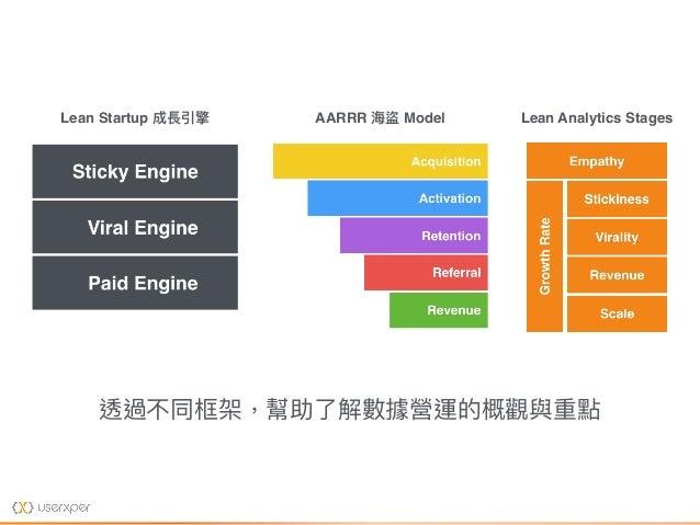 Lean Startup 成長引擎 AARRR 海海盜 Model Lean Analytics Stages 透過不同框架,幫助了了解數據營運的概觀與重點