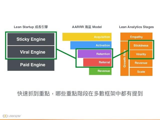 Lean Startup 成長引擎 AARRR 海海盜 Model Lean Analytics Stages 快速抓到重點,哪些重點階段在多數框架中都有提到