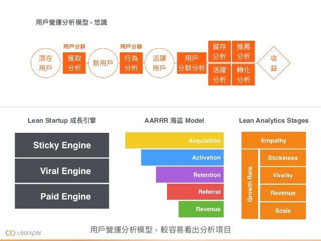Lean Startup 成長引擎 AARRR 海海盜 Model Lean Analytics Stages ⽤用⼾戶營運分析模型 - 悠識 ⽤用⼾戶營運分析模型,較容易易看出分析項⽬目