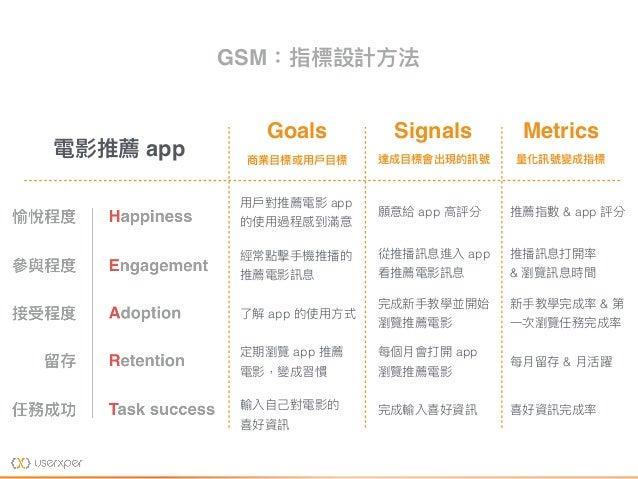 Goals 商業⽬目標或⽤用⼾戶⽬目標 Signals 達成⽬目標會出現的訊號 Metrics 量量化訊號變成指標 電影推薦 app ⽤用⼾戶對推薦電影 app 的使⽤用過程感到滿意 經常點擊⼿手機推播的 推薦電影訊息 了了解 app 的使⽤用...