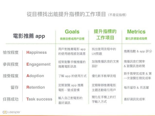 從⽬目標找出能提升指標的⼯工作項⽬目(不是從指標) Goals 商業⽬目標或⽤用⼾戶⽬目標 Metrics 量量化訊號變成指標 電影推薦 app ⽤用⼾戶對推薦電影 app 的使⽤用過程感到滿意 經常點擊⼿手機推播的 推薦電影訊息 了了解 ap...