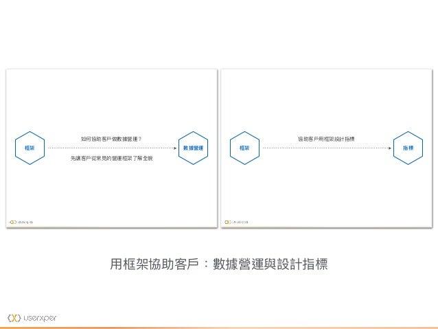 ⽤用框架協助客⼾戶:數據營運與設計指標