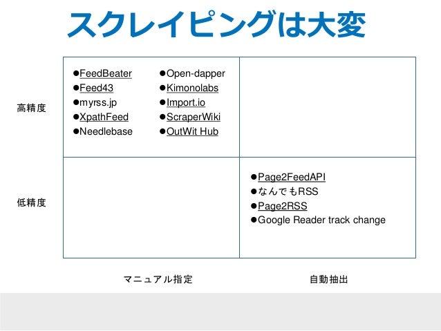 高精度  低精度  スクレイピングは大変  Page2FeedAPI  なんでもRSS  Page2RSS  Google Reader track change  FeedBeater  Feed43  myrss.jp  X...