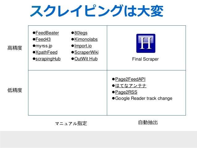 高精度  低精度  スクレイピングは大変  80legs  Kimonolabs  Import.io  ScraperWiki  OutWit Hub Final Scraper  Page2FeedAPI  はてなアンテナ  ...
