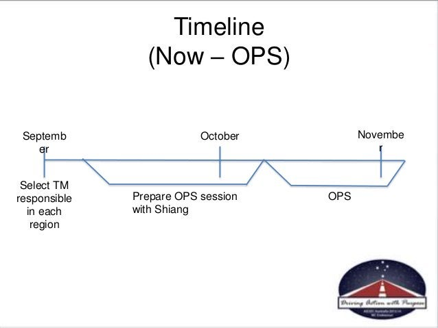 Timeline (Now – OPS) Septemb er October Novembe r Select TM responsible in each region Prepare OPS session with Shiang OPS