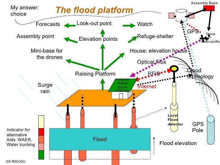 10272010 Rfid Network As Early Warning System Gs Radjou