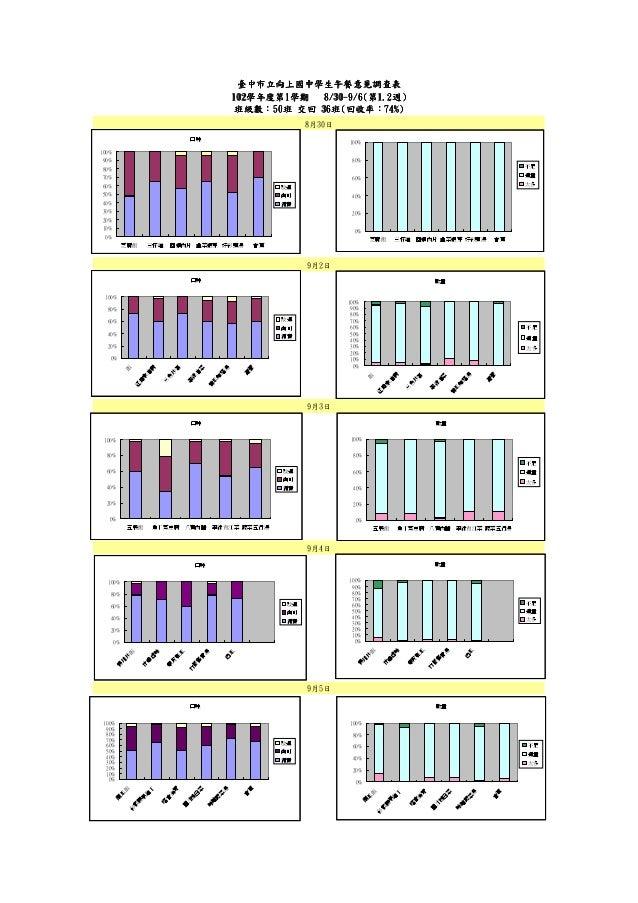 臺中市立向上國中學生午餐意見調查表 102學年度第1 8/30-9/6(第1.2週) 102學年度第1學期 學年度第 30班級數:50班 36班 回收率:74%) 班級數:50班 交回 36班(回收率:74%) 8月30日 口味  100%  ...