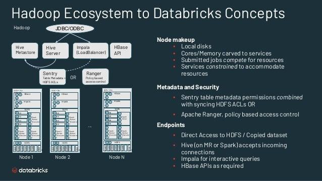Hadoop Ecosystem to Databricks Concepts Hadoop HDFS c disk1 disk2 disk3 disk4 disk5 disk6 ... disk N YARN Impala HBase c c...