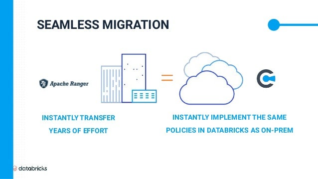 SEAMLESS MIGRATION INSTANTLY TRANSFER YEARS OF EFFORT INSTANTLY IMPLEMENT THE SAME POLICIES IN DATABRICKS AS ON-PREM