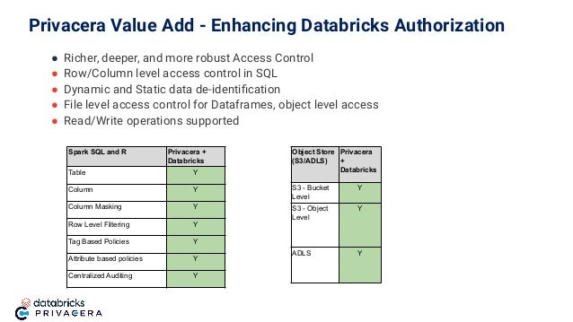 ● Richer, deeper, and more robust Access Control ● Row/Column level access control in SQL ● Dynamic and Static data de-ide...