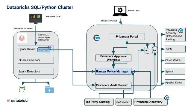 Databricks SQL/Python Cluster Spark Driver Ranger Plugin Spark Executors Spark Executors Ranger Policy Manager Privacera P...