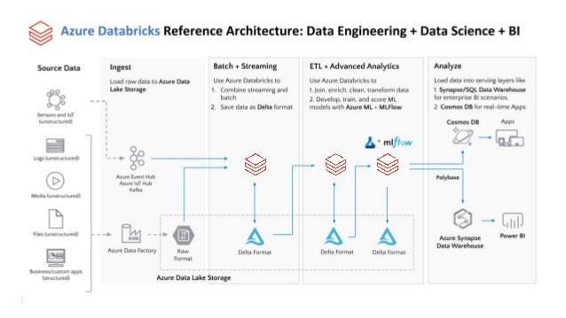 Databricks AWS Reference Architecture